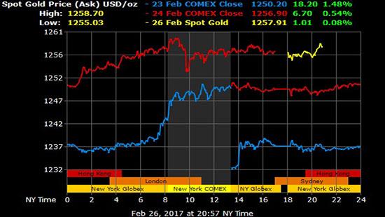 Giá vàng hôm nay 27/2: Thiết lập vùng giá mới, tiếp đà tăng