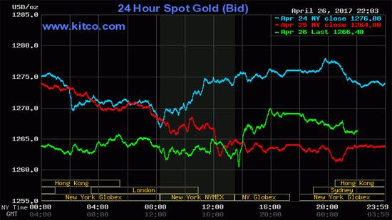 Giá vàng hôm nay (27/4): Đà lao dốc đã tạm ngưng