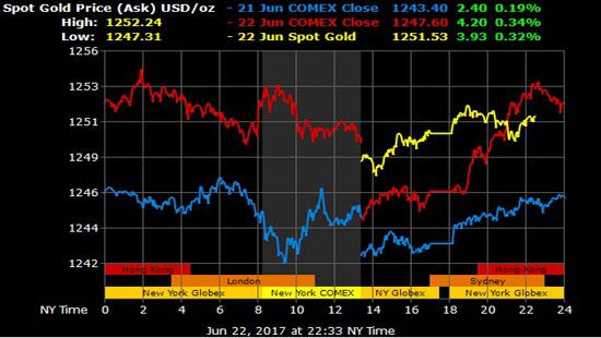 Giá vàng hôm nay 23/6: USD và dầu thô ổn định, giá vàng tăng chậm